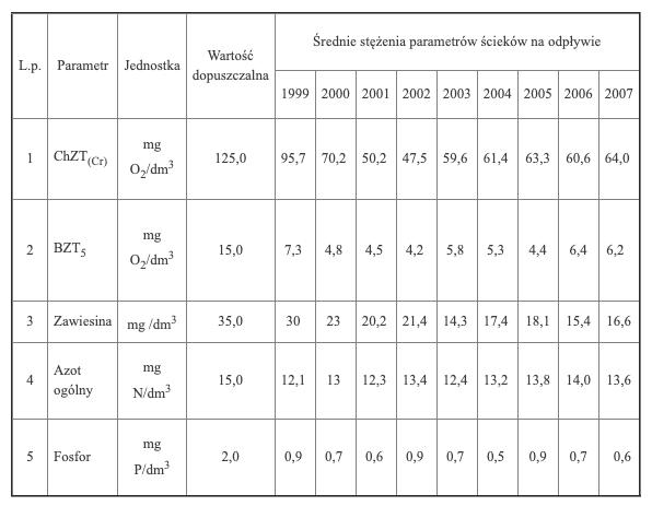 Dopuszczalne wartości parametrów zawarte wpozwoleniu wodnoprawnym