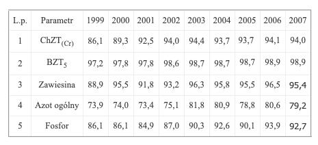 Redukcje ładunków wlatach 1999 - 2007